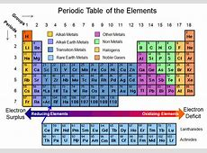 31 Periodic table MunIB