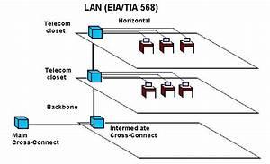 Fiber Optic Cable Termination Diagram