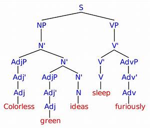 File Syntax Tree Svg