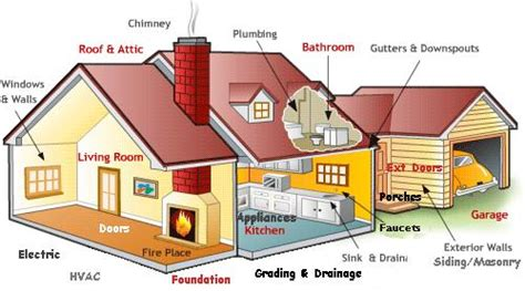 what s inspected in your san antonio area home by