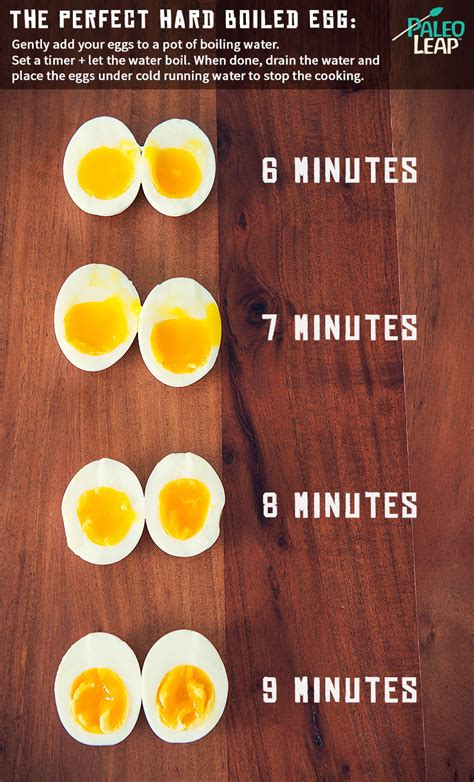The Perfect Hard Boiled Egg   Paleo Leap