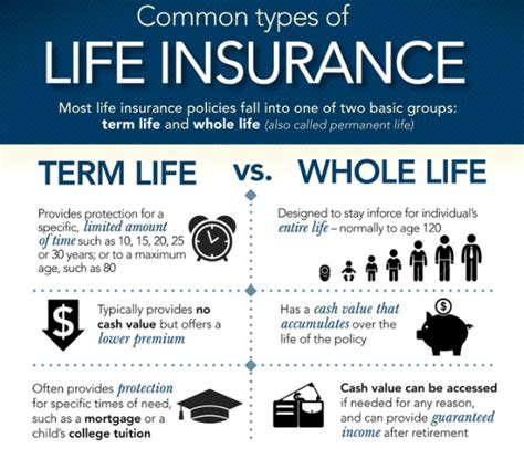 Life insurance is a contract where insurer promises certain money to policyholder incase of death. What is Whole Life Insurance? The Pros and Cons - India Dictionary