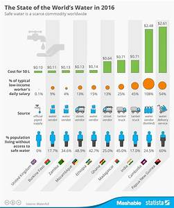 Lacking Water In Chart Chart Safe Water Is A Scarce Commodity Worldwide Statista