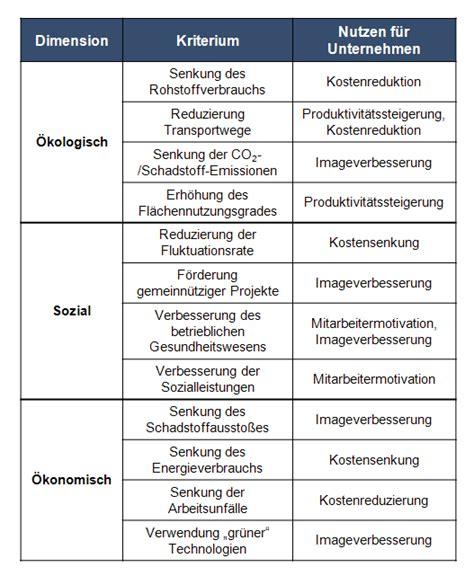 Integration nachhaltiger Innovationsprojekte