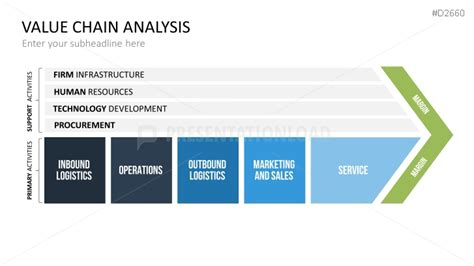 Value Chain Template Powerpoint by Value Chain Analysis Ppt Affordable Presentation