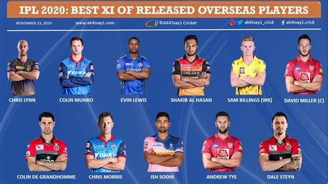 ipl  auction     released overseas players