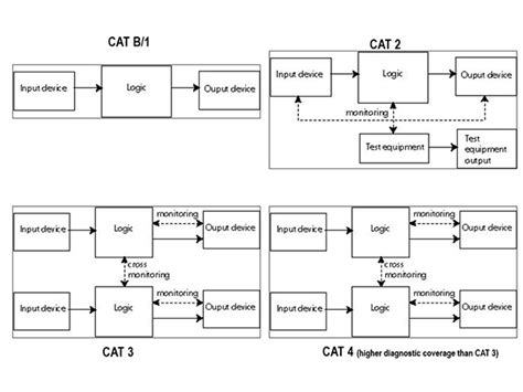 Cat 3 Safety Diagram by How Do I Set Up My Safety System Five Questions