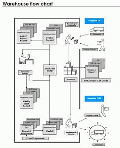 11 Best Data Flow Diagrams Images On Pinterest