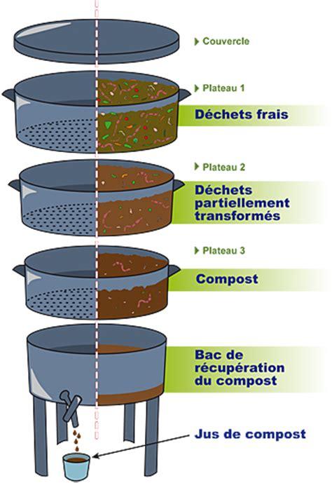 poubelle compost cuisine lombricomposteur sois le changement que tu veux voir