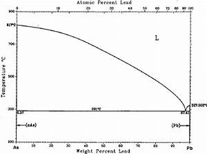 An Assessed Phase Diagram Of The As