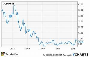 Jcp Stock Chart J C Penney Stock Has Huge Upside Potential The Motley Fool