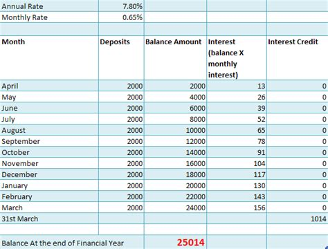 ppf interest rate   sbi post office