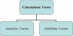 Sap Hana Tables  Models And View Processing