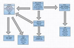 Hostel Database Management System  Project