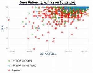 Duke University Acceptance Rate and Admission Statistics