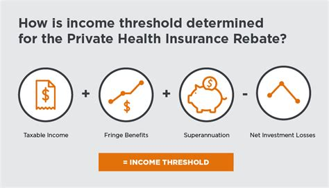 If you don't have coverage, you don't need an exemption to avoid the penalty. Private Health Insurance & Tax   iSelect