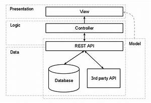 Three Tiered Web App Setup In Php  - Php