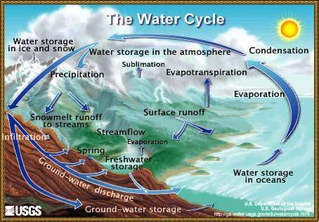 weather basics lesson teachengineering org