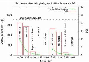 Vertical Illuminance And Glare Indices According To Cie