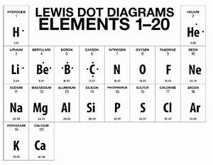 Bohr-rutherford Diagrams  U0026 Lewis Dot Diagrams