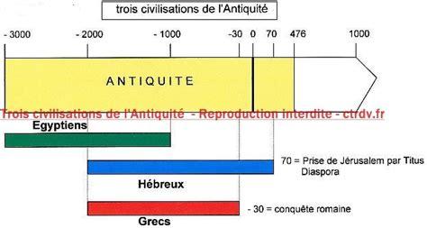 trois civilisations de l antiquit 233 filigrane base de donn 233 es transcription ctrdv