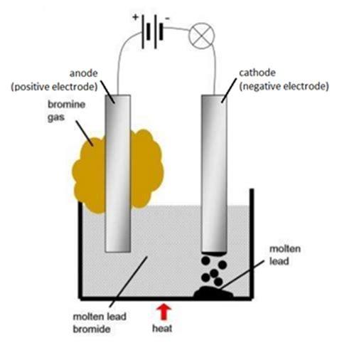 triple  describe experiments  investigate electrolysis  inert electrodes