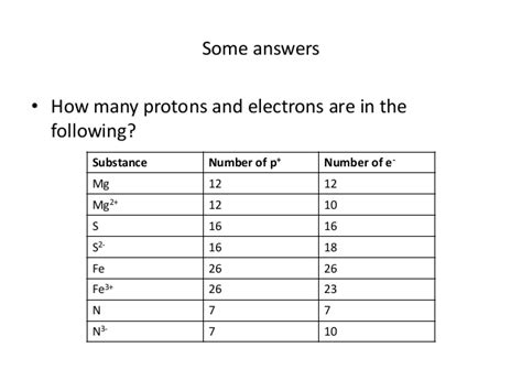Same Number Of Protons And Electrons by Counting Protons Neutrons And Electrons In Ions