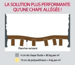 chape legere plancher bois solution l 233 g 232 re pour mise 224 niveau d un vieux plancher bois sur fabr 232 gues montpellier