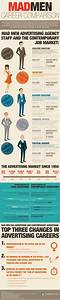 Mad Men Career parison INFOGRAPHIC – Infographic List
