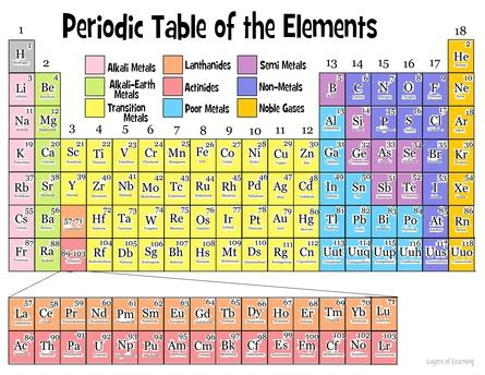 interactive periodic table of elements helpful science websites science with ms cj