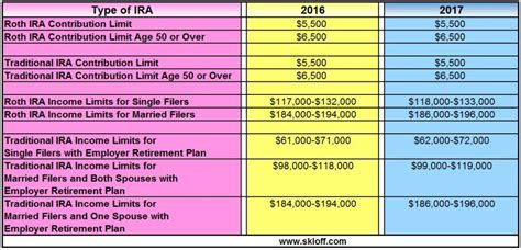 group term life insurance tax table 2017 ira contribution and income limits for 2016 and 2017