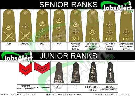 ig full form in police department pakistan police officer ranks badges with grades and salary