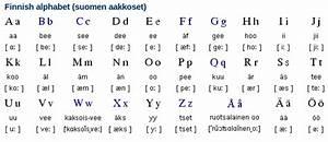Finnish Alphabet + Writing System | Free Language