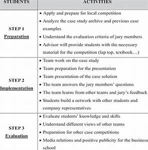 Student Guide For Preparation And Participation In Case