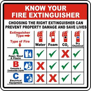 Know Your Fire Extinguisher Sign A5310 - by SafetySign.com