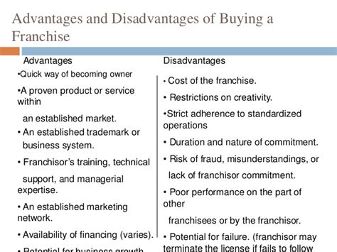 Benefits And Drawbacks Of Purchasing by Frenchising