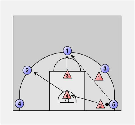 basketball defense zone    shell drill