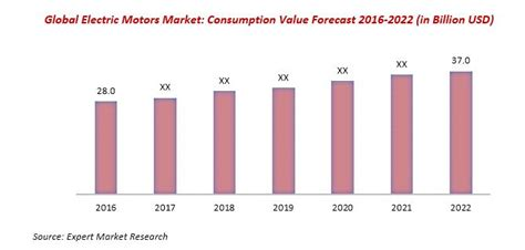 Electric Motor Market by Global Electric Motor Market To Reach Us 37 Billion By 2022