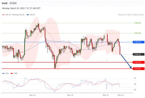 The analytical overview of the main currency pairs on 2021.04.07. Bitcoin Technical Analysis : BTC/USD 13 May 2020 ...