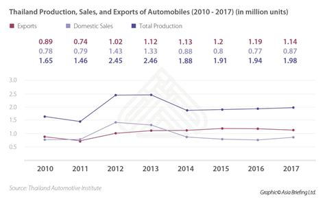 Thailand's Automotive Industry: Opportunities and ...