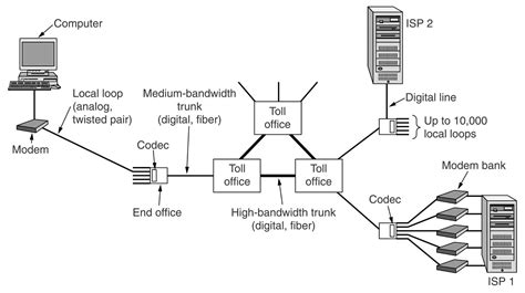 Analog Phone Wiring by Phone Lines