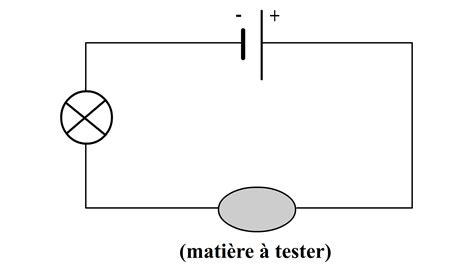 r lage si e conducteur conductivite des solides