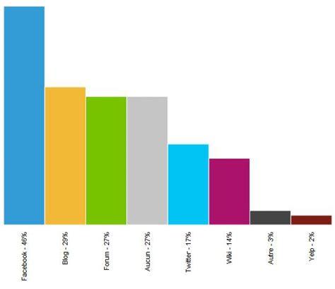 si鑒es sociaux l 39 importance des réseaux sociaux pour les consommateurs du modérateur