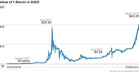 bitcoin market  chart  exchanges data
