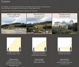 Camera Lens Angle Of View Chart Ramapophotoj Lenses