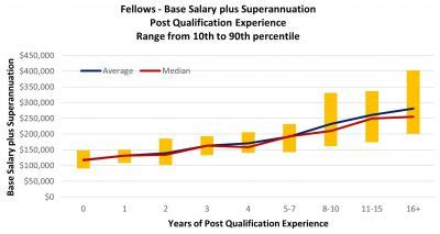 actuarial salary survey call actuarial salary survey