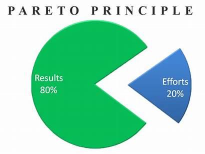 Pareto Principle Rule Step Marketing Priciple Sep