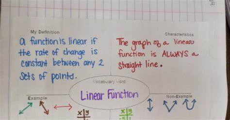 math love linear   linear functions inb pages