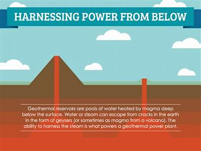 Geothermal Energy Power Works Below Heating Plant
