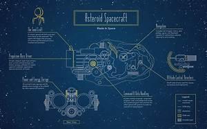 La NASA veut transformer des astéroïdes en vaisseaux ...